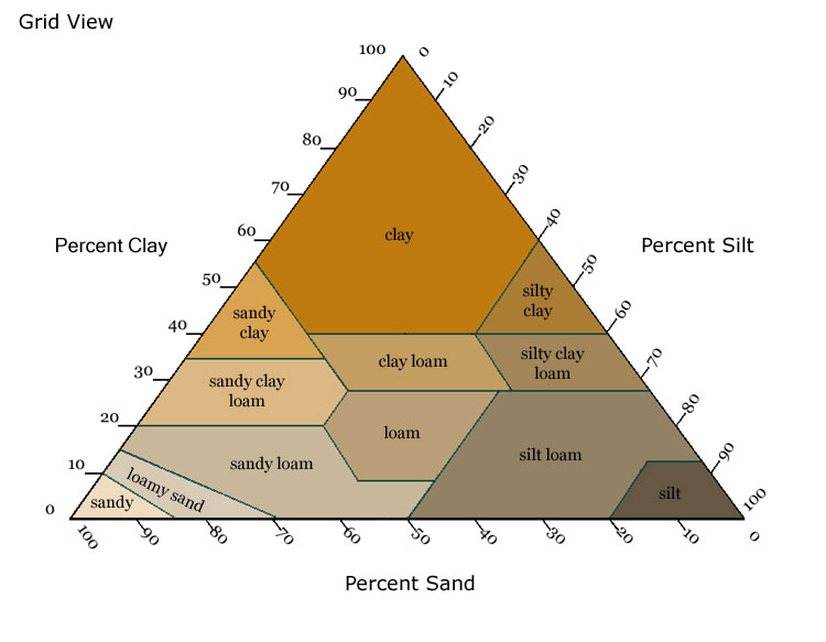 how to find percent humidity soil